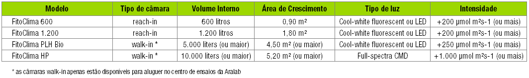camaras de crescimento de plantas para aluguer Aralab