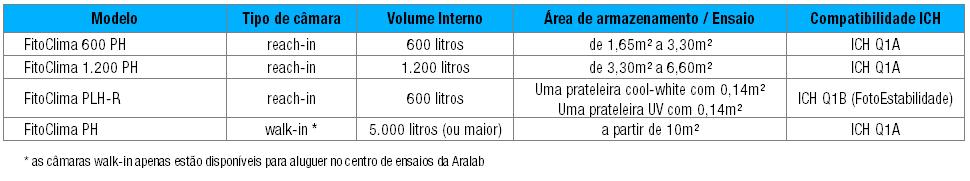 camaras estabilidade ICH para aluguer Aralab