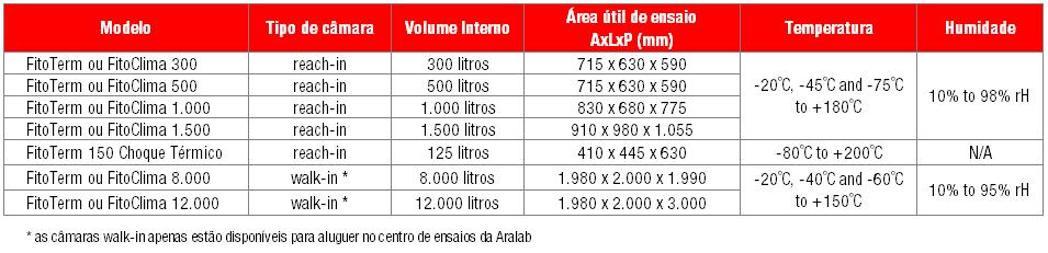 camaras de ensaios climáticos para aluguer Aralab